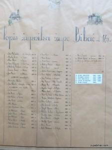 Popis župnika